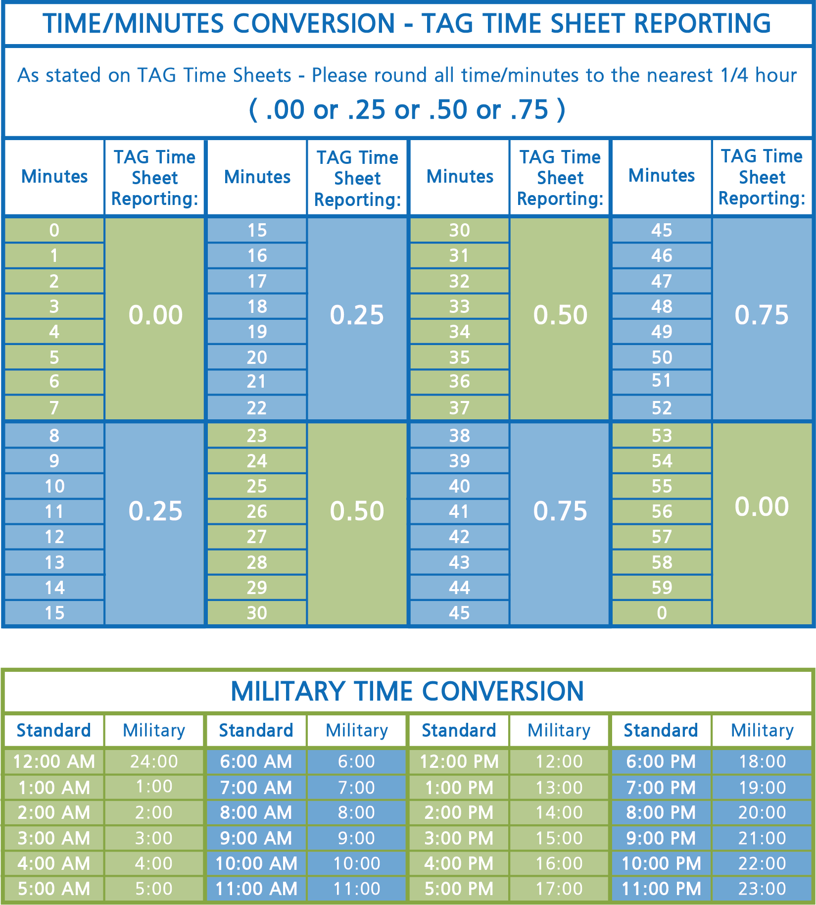 Time Conversion Table